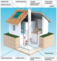 Instalacja słoneczna do ciepłej wody