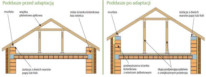 Podniesienie ścianek kolankowych
