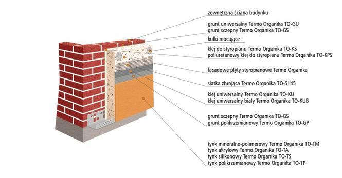 Ocieplenie ścian metoda lekka mokra