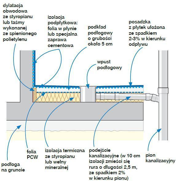 Odpływ w warstwach wykończeniowych podłogi na gruncie