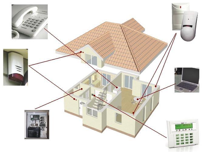 Elementy systemu alarmowego